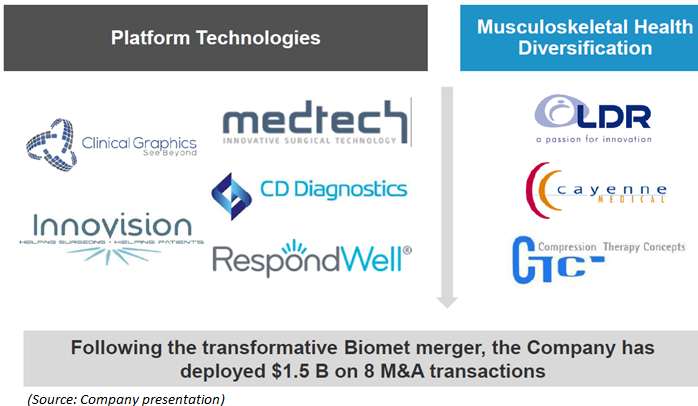 Zimmer biomet a leading medtech player facing short term for Zimmer biomet holdings