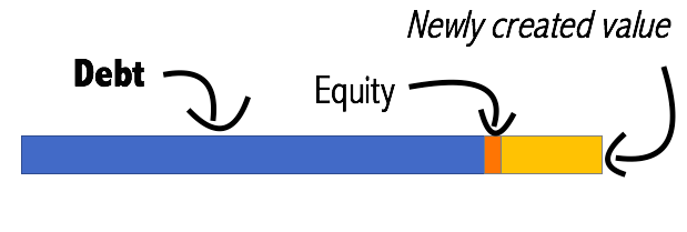 Enterprise Value increase goes straight to equity