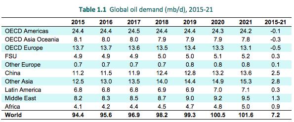IEA oil demand forecast