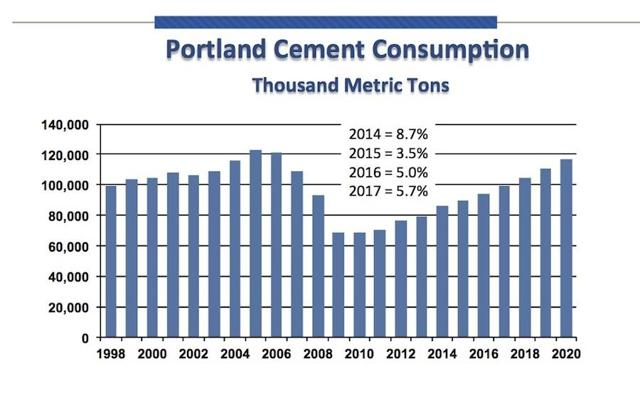 Portland Cement Association : Ash grove cement appears undervalued co