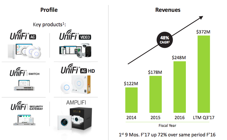Ubiquiti Networks: Why It Is Misunderstood By The Market