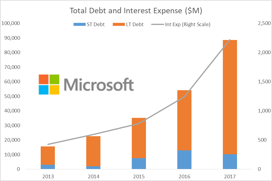 Microsoft Corporation (NASDAQ:MSFT) Insider Sells $1980462.00 in Stock