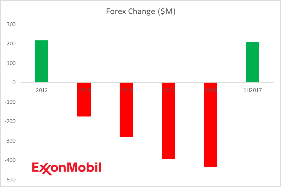 Exxon Mobil Corporation (NYSE:XOM) Upgraded to Neutral at UBS AG