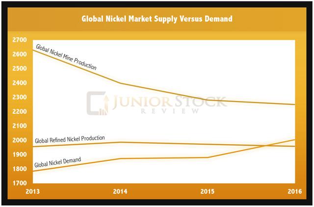 Nickel Market Supply vs Demand