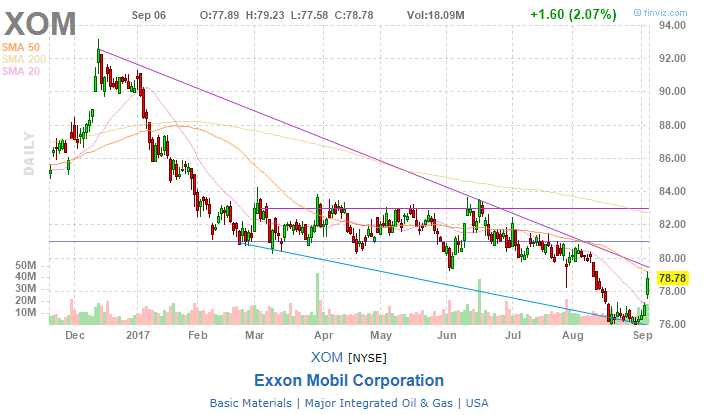 Stonebridge Capital Management Inc. Raises Holdings in Exxon Mobil Corporation (NYSE:XOM)""