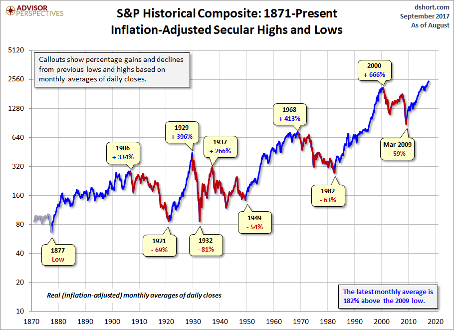A Perspective On Secular Bull And Bear Markets