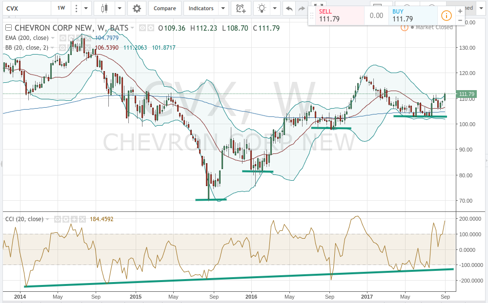 Chevron Corporation (NYSE:CVX) Position Increased by Nikko Asset Management Americas Inc""