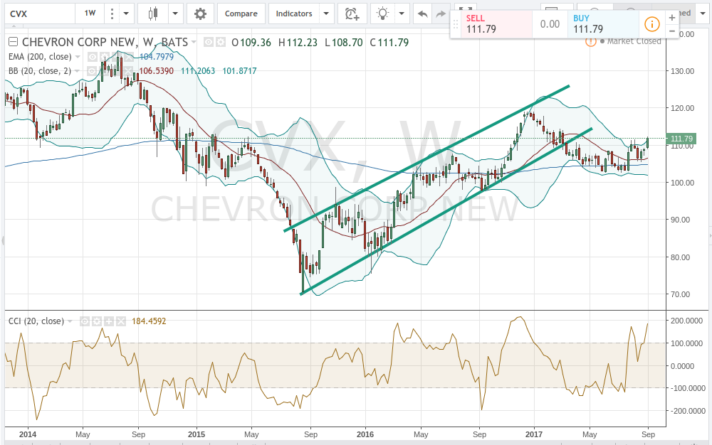 Chevron Corporation (NYSE:CVX) Position Increased by Nikko Asset Management Americas Inc