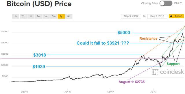 best buy bitcoin Congo-DRC
