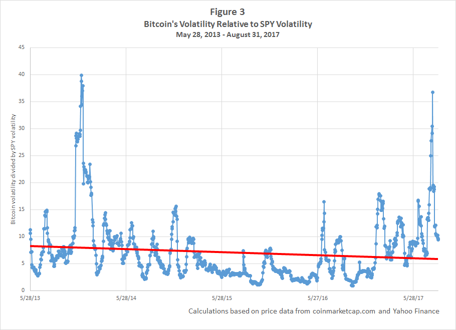 Figure 4 Shows That While Bitcoin S Relative Volatility Has Been Higher Than Fb The Ratio Generally About 1 Times