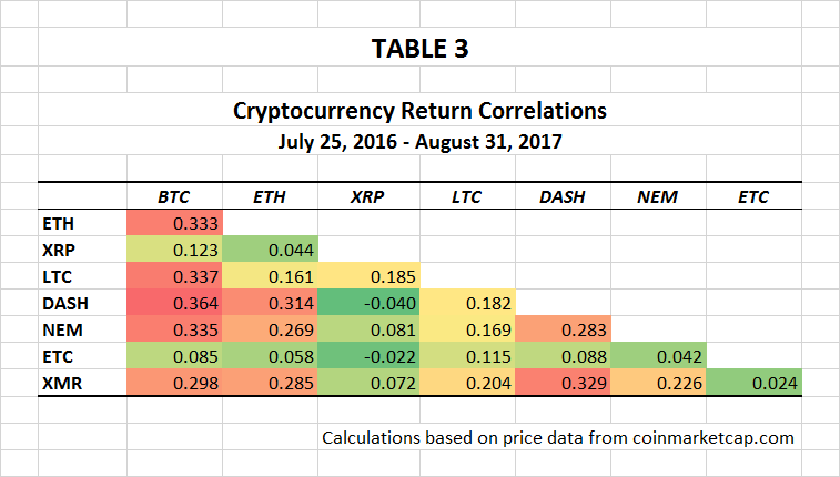 cryptocurrency historical prices