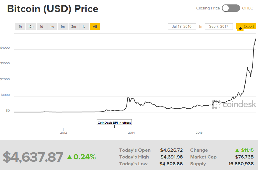 Source Bitcoin Price Index