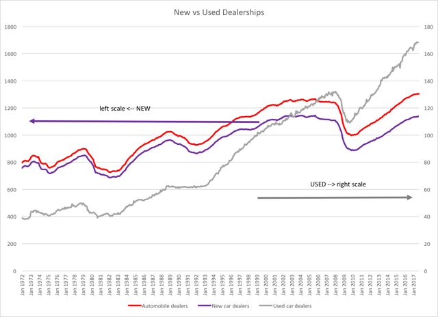automotive employment decomposed  new vs  used car dealers