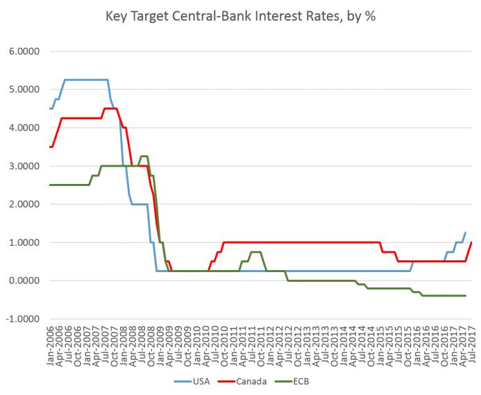 Bank Of Canada Raises Interest Rates Again Seeking Alpha