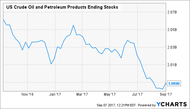 Oil steady on rising United States refining demand, but ample crude supplies weigh