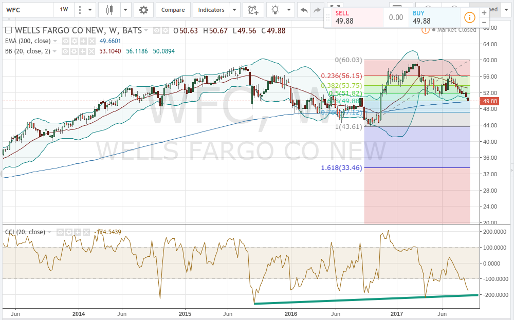Wells Fargo & Company (WFC) Shares Bought by Argent Capital Management LLC