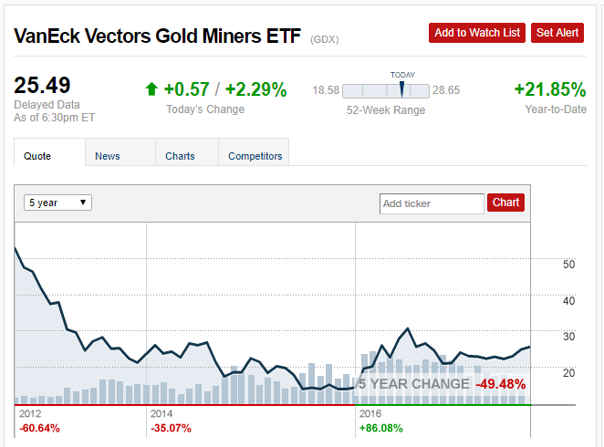 Unusual Activity Spotted in VanEck Vectors Gold Miners ETF (GDX)