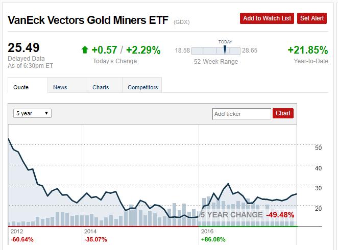 Sprott Gold Miners ETF (SGDM) Rises 1.48% for Sep 7