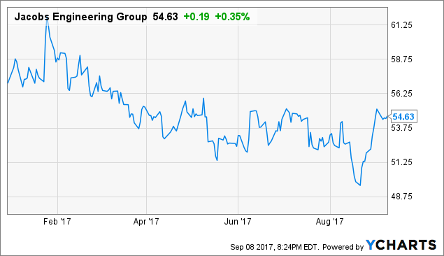Jacobs Engineering Group Inc. (NYSE:JEC) Rating Reiterated by KeyCorp