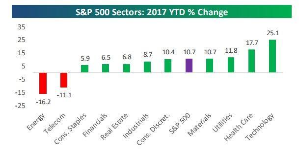 YTD Sector change 9-3-17.jpg