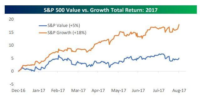 Growht vs value 9-3-17.jpg