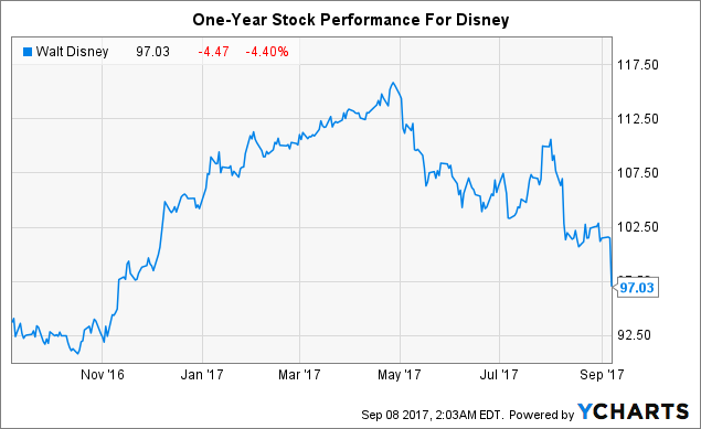 Disney's Stock: Short-Term Challenges