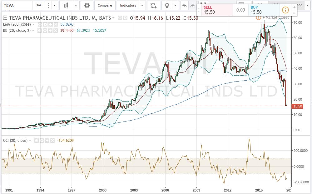 Teva: The Turning Point - Teva Pharmaceutical Industries Limited