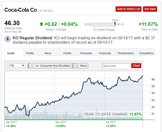 Coca-Cola Company (The) (NYSE:KO) Shares Bought by Alpha Cubed Investments LLC
