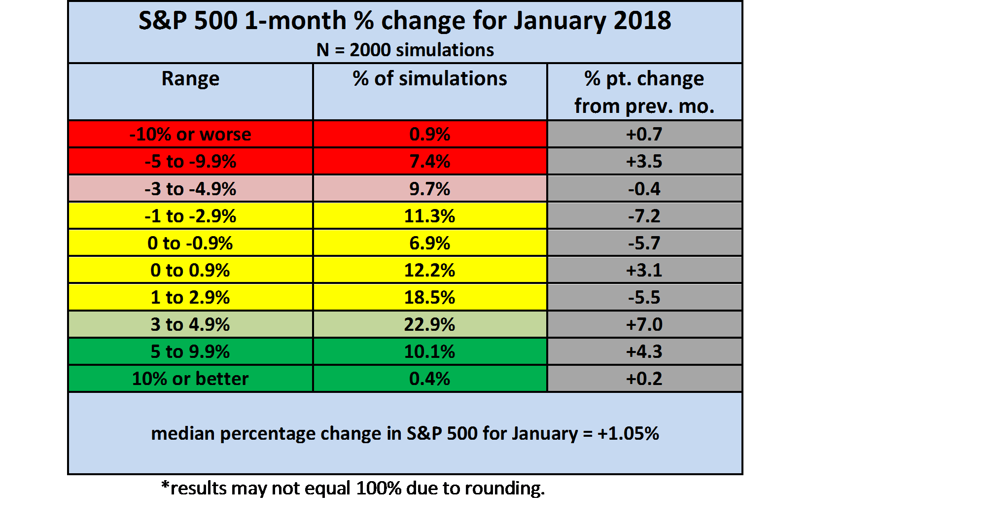 The S&P 500 In January 2018: The Odds Favor Another Positive Month
