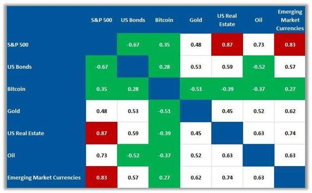 Correlation forex asset closses