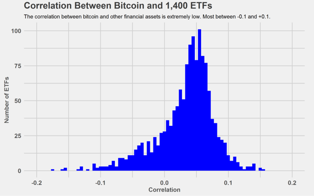 BTC and ETF correlation