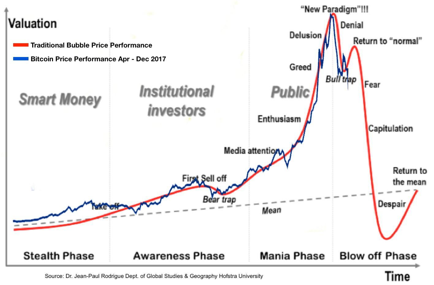 Bitcoin Is The MySpace Of The Cryptocurrency World (Part 1