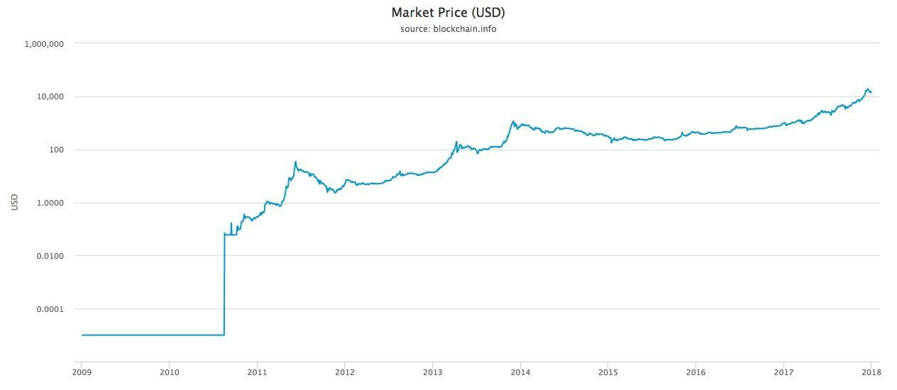 Bitcoin All Time Logarithmic Chart