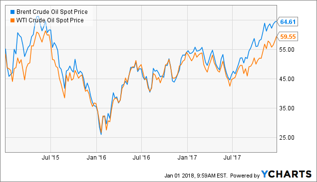 How much will oil demand grow in 2018 seeking alpha