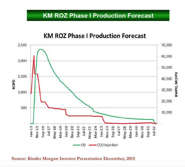 Phase I Production Forecast