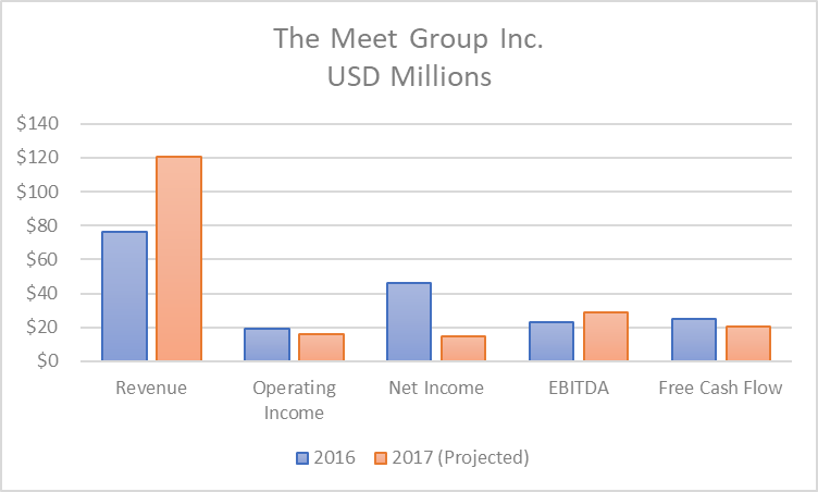 The Meet Group Is The Most Undervalued Dating App In The Market