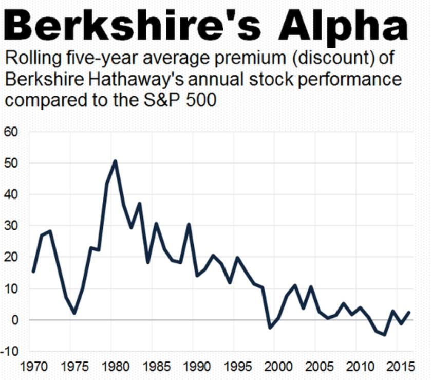 economic and political influences performance of berkshire hathaway Creating the alphabet company could make google vulnerable to political, economic, social, legal, technological and environmental, or pestle conditions  alphabet is similar in structure to warren buffett's berkshire hathaway  economic factors that could affect google.