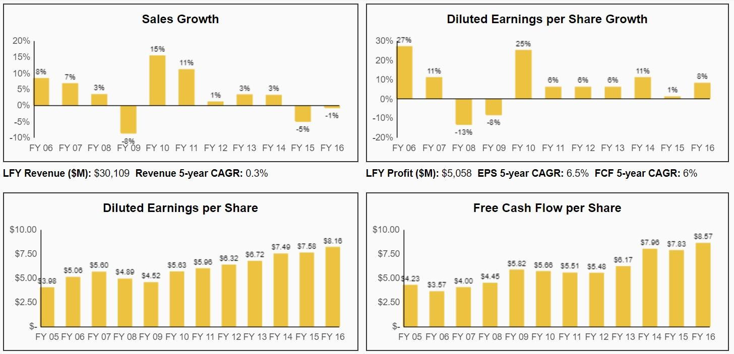 3M: A Dividend King With A Wide Moat - 3M Company (NYSE:MMM
