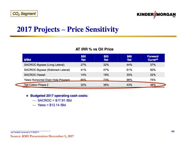 Phase II - IRR vs Oil Price