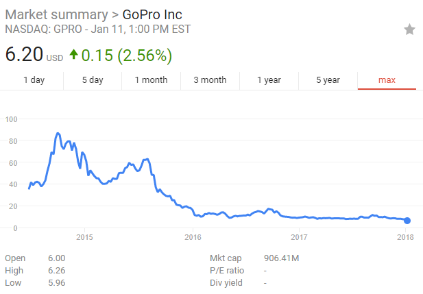 Stock Quote Gopro Stunning Investors Are Betting Big Against Gopro