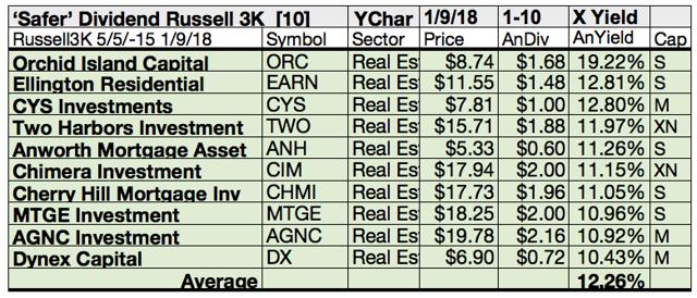 Safer Dividend Russell 3000 Stocks Ellington Bg Staff And