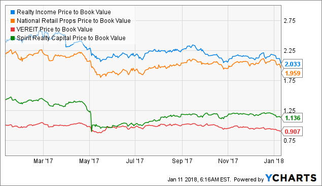 Analysts Expect Education Realty Trust, Inc