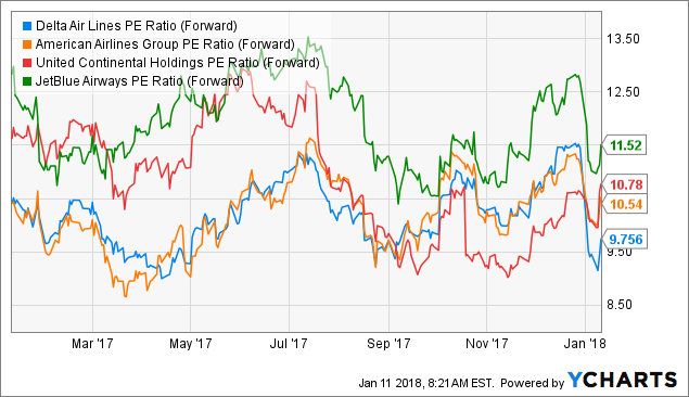 Why Delta Air Lines Stock Jumped 5% Today