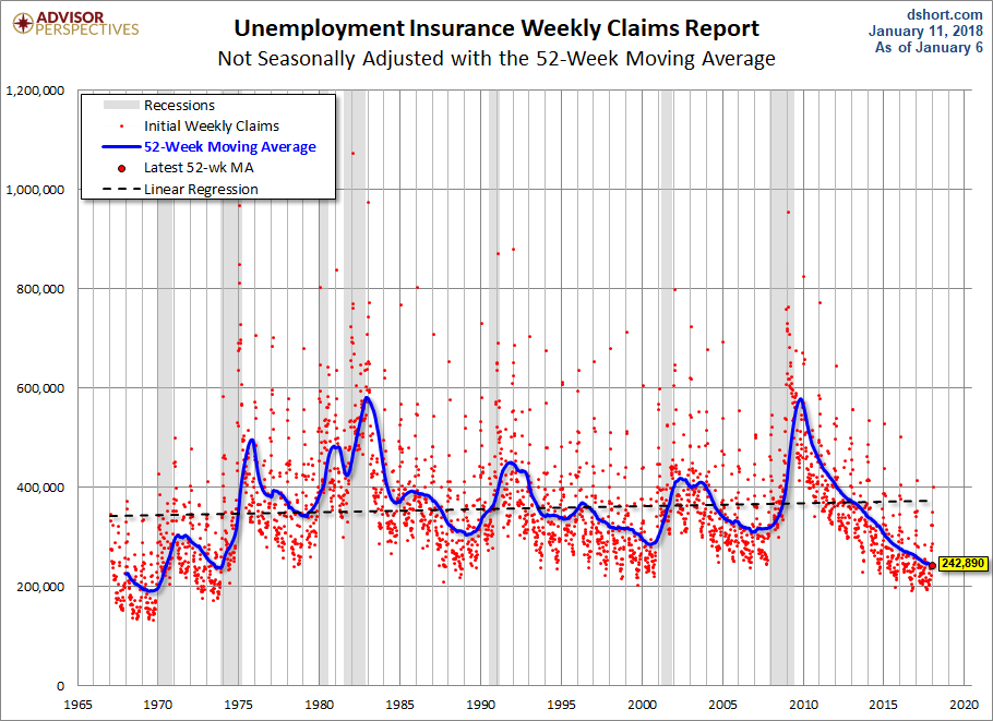 US Weekly Jobless Claims Climb To Three-Month High