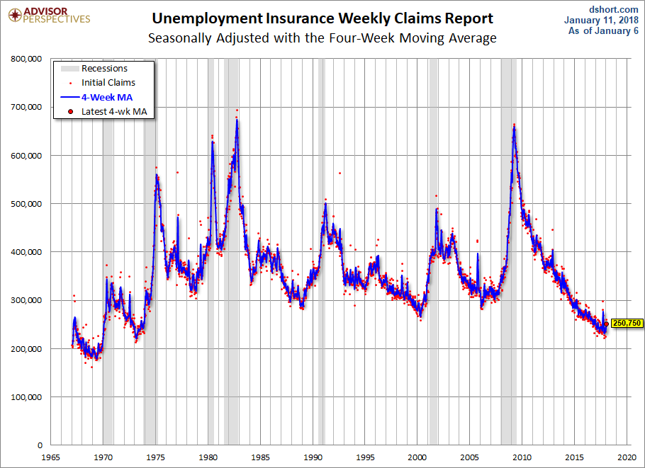 US Jobless Claims Rose Last Week