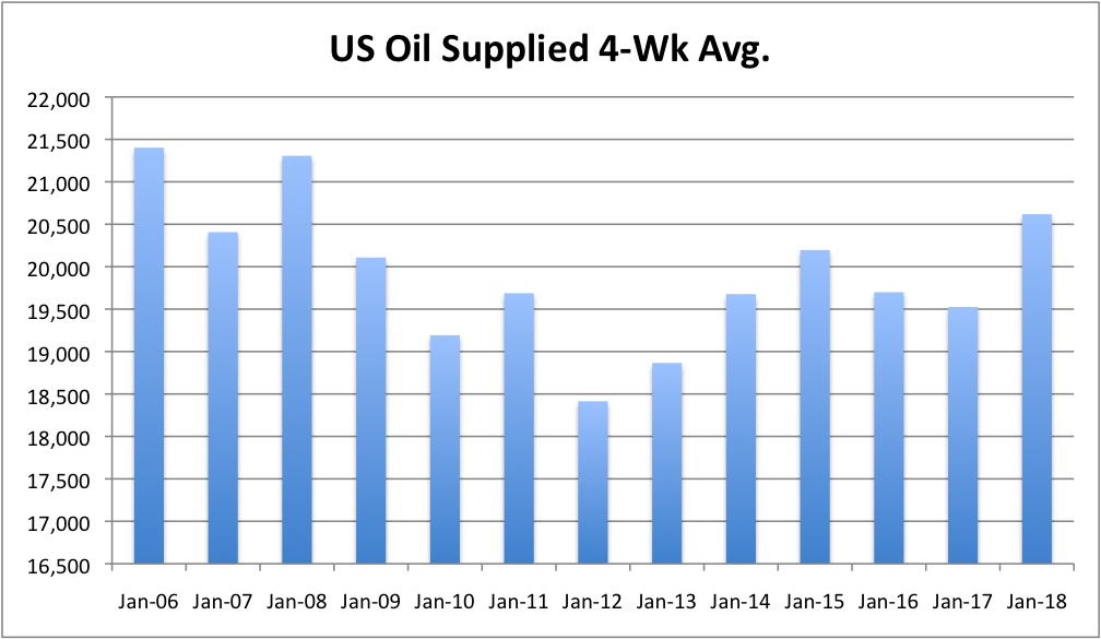 Forecast predicts 2018 of record USA  oil production