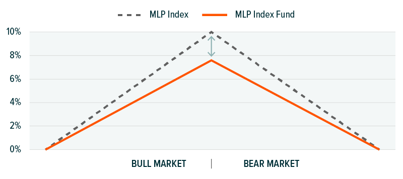 ETFs Tracking Other MLPs