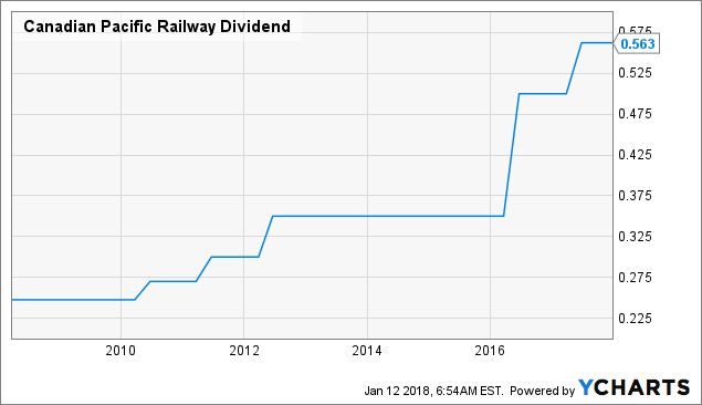 Canadian Pacific Railway Limited (NYSE:CP) Slips -0.94% For the Week