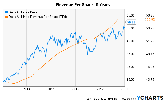 Stephens Analysts Give Delta Air Lines (DAL) a $67.00 Price Target