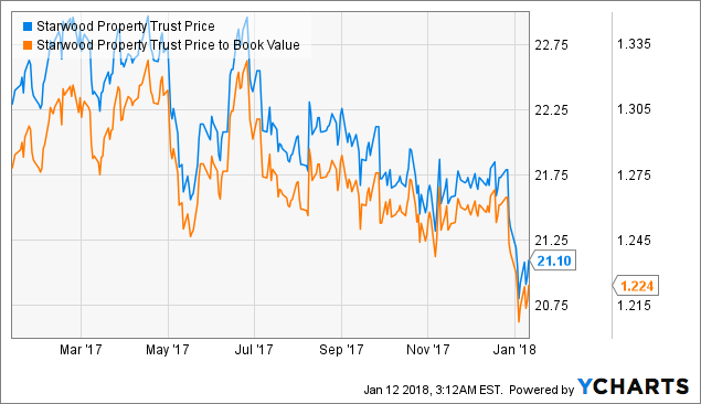 Starwood Property Trust, Inc. (STWD), Annaly Capital Management, Inc. (NLY)